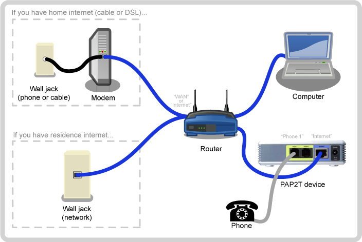 PAP2T installation router